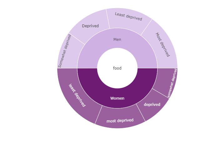 Food dimensions