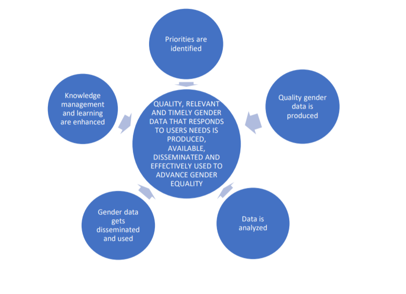 : The 5 strategic areas of the Roadmap and the objective to which they contribute